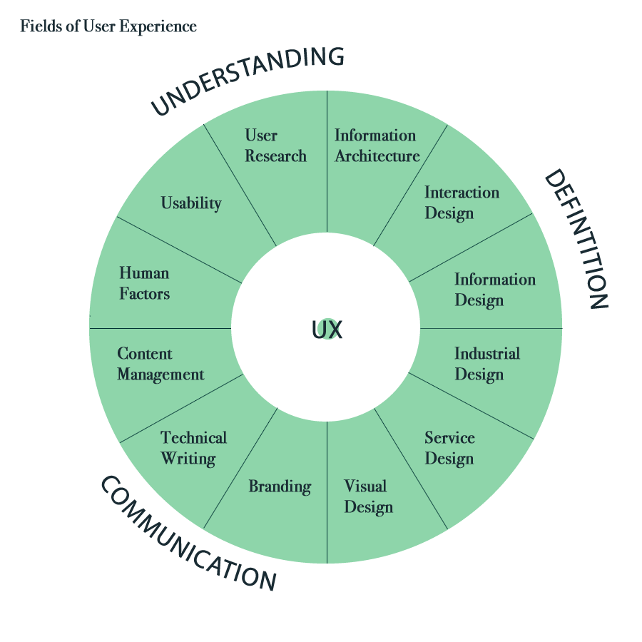 User Experience Design In Journalism